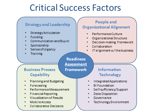 the key factors for the successful managing processes in a company As you begin the daunting task of developing a crm strategy for your company  success factors that for customer relationship management is a key step.